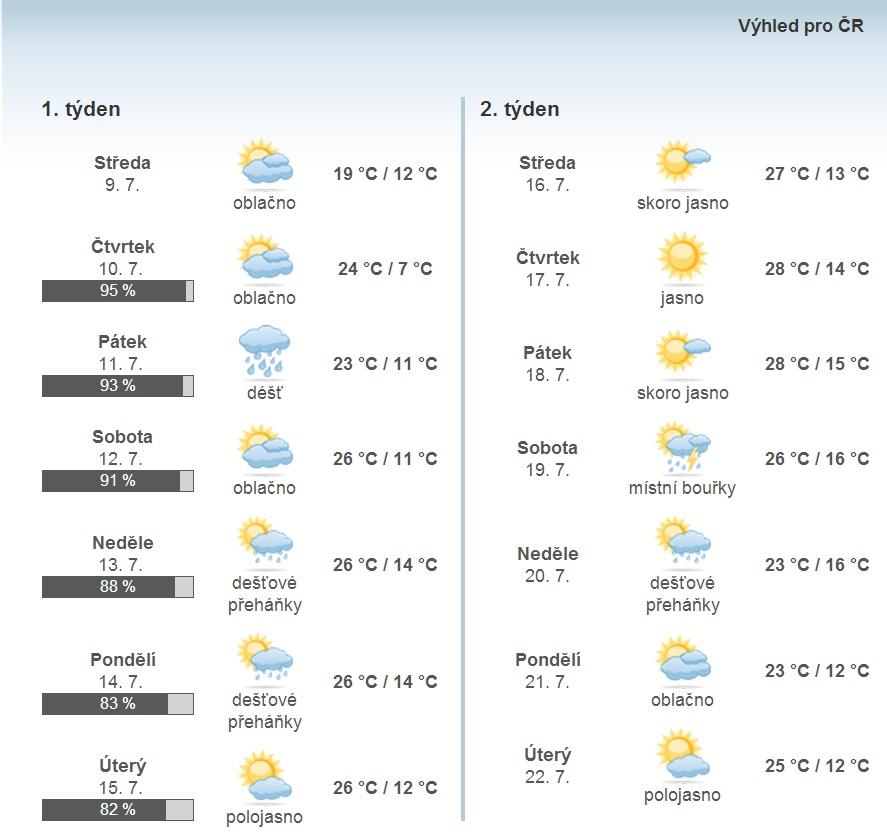 počasí 10.7-22.7